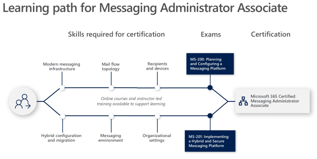 Nieuwe MS Role-based Certificeringsmethode Microsoft 365 Certified Messaging Administator Associate