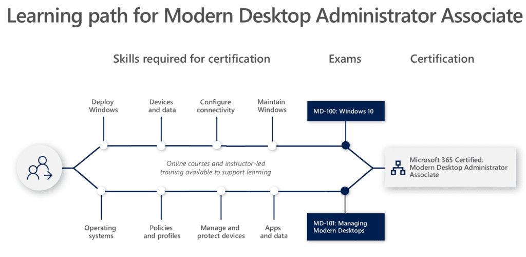 Nieuwe MS Role-based Certificeringsmethode Microsoft 365 Certified Modern Desktop Administrator Associate