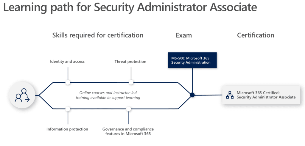 Nieuwe MS Role-based Certificeringsmethode Microsoft 365 Certified Swecurity Administator Associate
