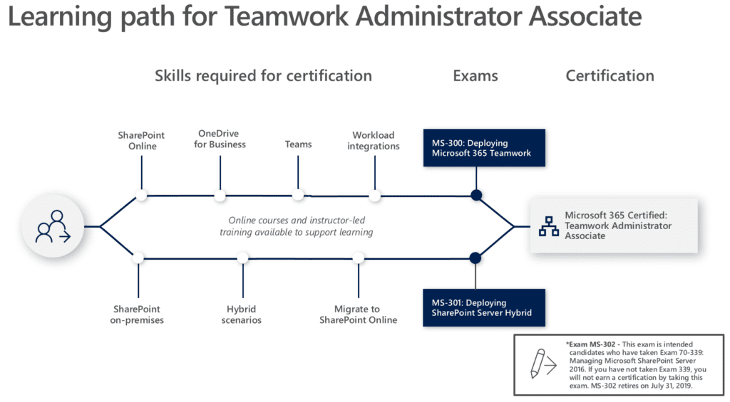 Nieuwe MS Role-based Certificeringsmethode Microsoft 365 Certified Teamwork Administator Associate