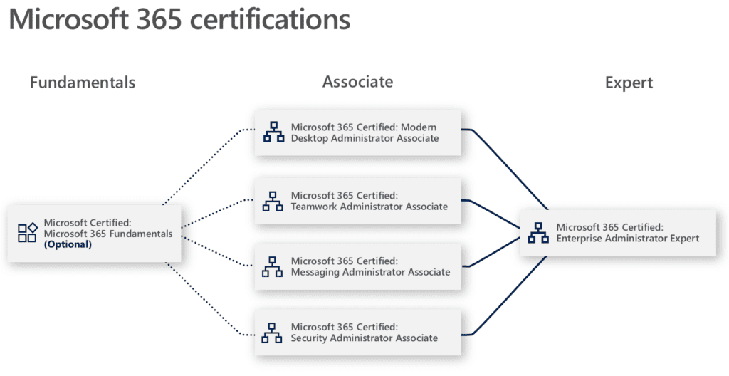 Nieuwe MS Role-based Certificeringsmethode Microsoft 365 certification